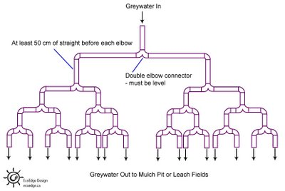 Branched Drain Grewater System The People S Path